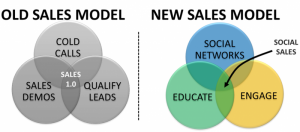 What is Social Selling within Microsoft CRM