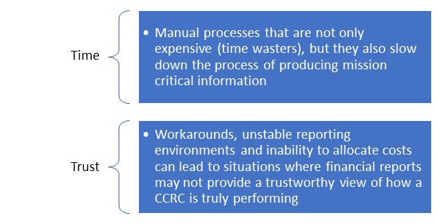 For CCRC's – the pressure is on to provide financial information quickly